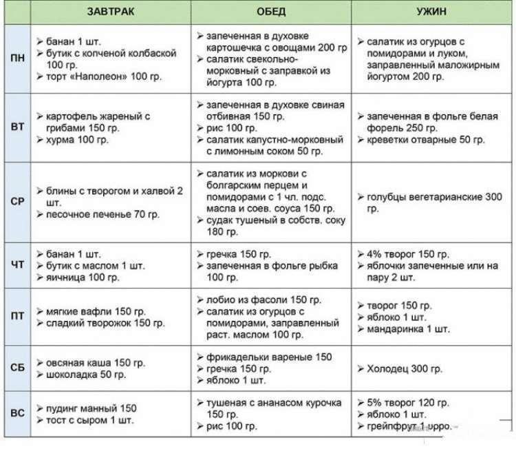 5 10 Диета. Диета 10, диета 5 и диета 3 для похудения и оздоровления
